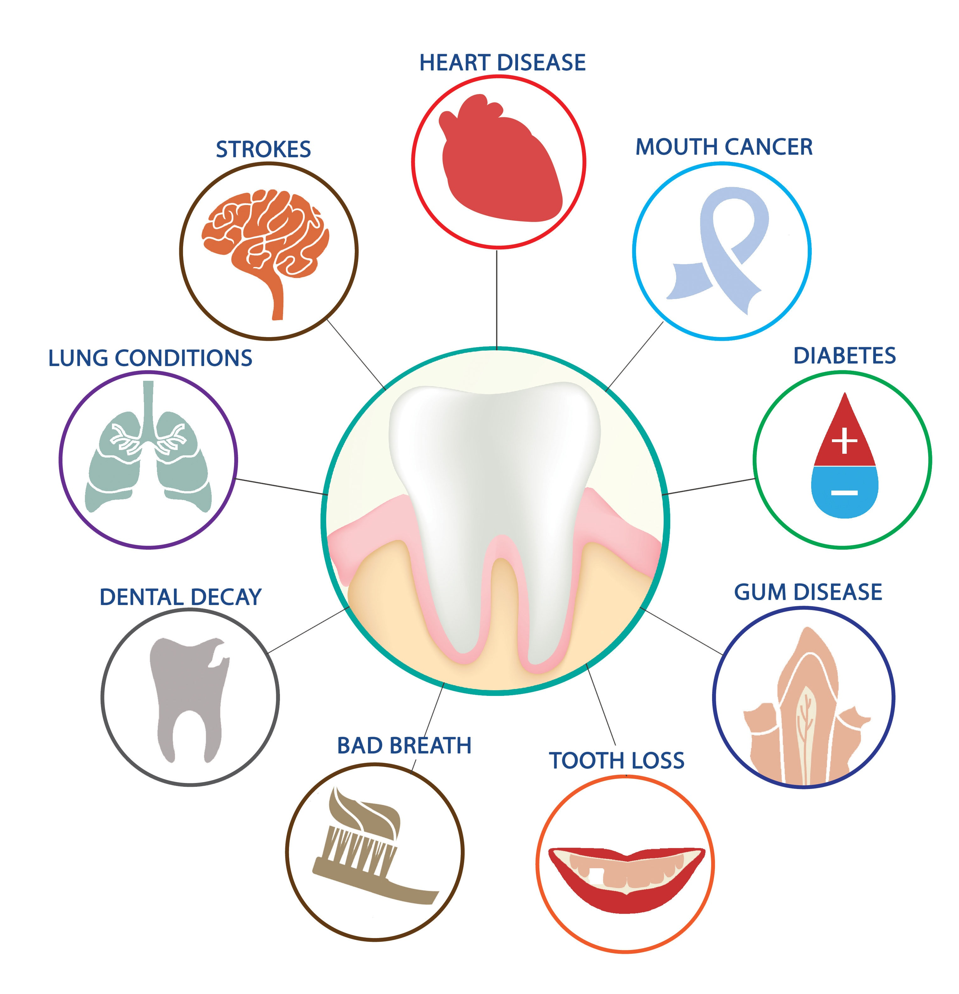 Issues Associated with Poor Oral Health